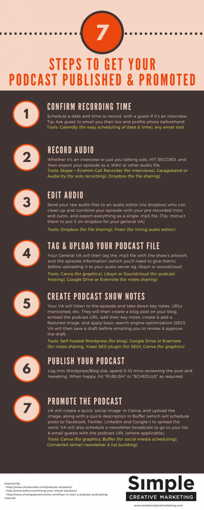 how to get your podcast published and promoted